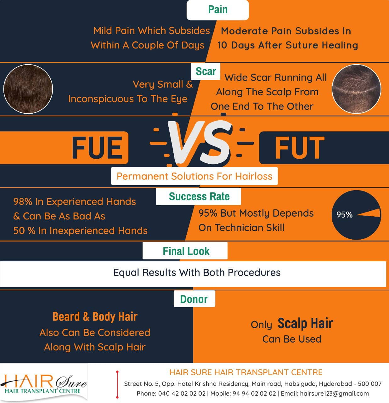 FUE or FUT? What's Your Treatment?